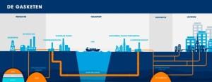 480000085-gazprom-infographic-gasketen-nl